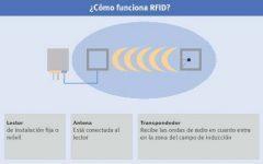 RFID 1